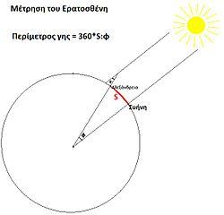 Σχήμα 1 .Eratosthenes_measurement